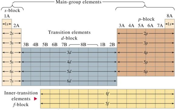 Main Group Elements On Periodic Table